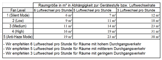 Daten-Tabelle-FCI-5000
